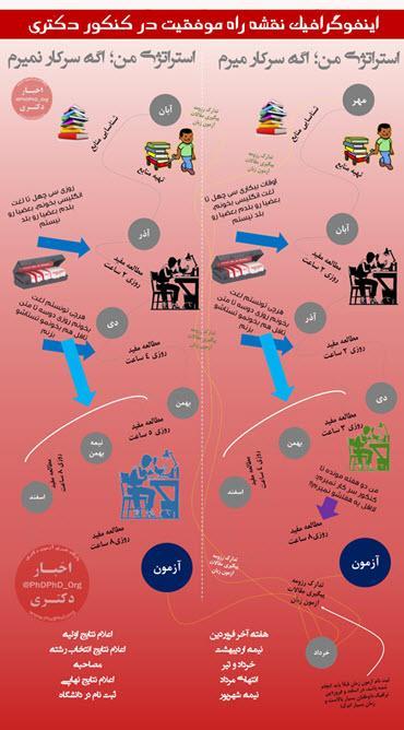 اینفوگرافیک نقشه راه موفقیت در کنکور دکتری